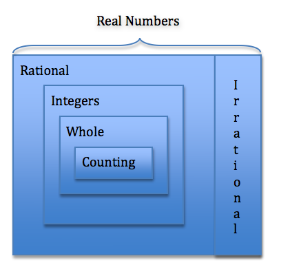 Fractions Are Not Numbers Keeping Math Simple