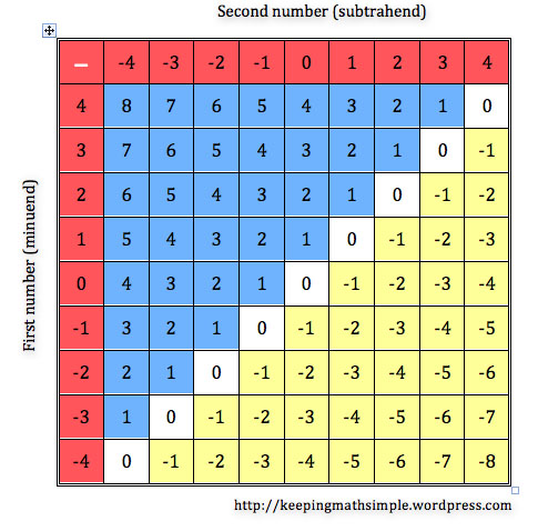 Patterns In The Tables Of Integers Keeping Math Simple